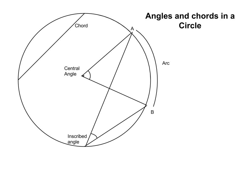 Chapter 10 - Circle Geometry - Grade 9 math Pat studies